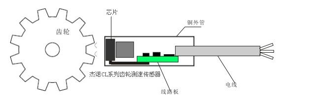 CL12-3005PA